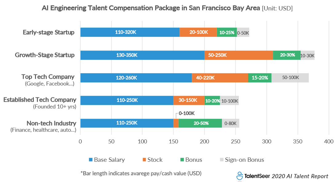 Silicon Valley AI Engineering Talent Salary across startups, tech giants and non-tech industries [TalentSeer 2020 AI Talent Report: Current Landscape & New Market Trends]