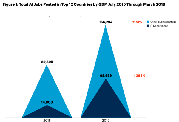 Gartner's New Data Reveals AI Talent Demand by Non-IT Departments is Twice of the Demand by It Departments in 2019-alentSeer AI Talent News Roundup April 3, 2020