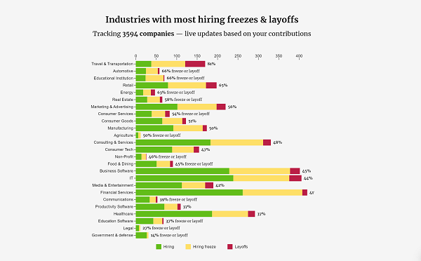 Companies are still hiring despite layoffs from tech startups in silicon valley -TalentSeer AI Talent News Roundup April 3, 2020