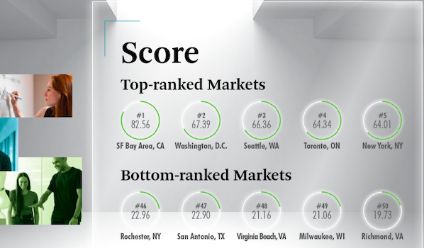 CBRE Published Its 2020 Scoring Tech Talent Report - TalentSeer AI Talent News