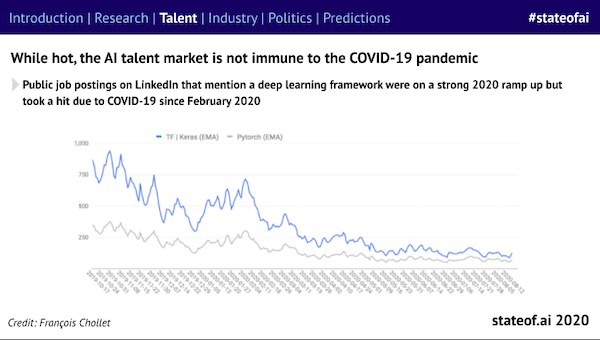 State of AI 2020 Report Reveals Global Talent Trends Amid COVID-19 - TalentSeer