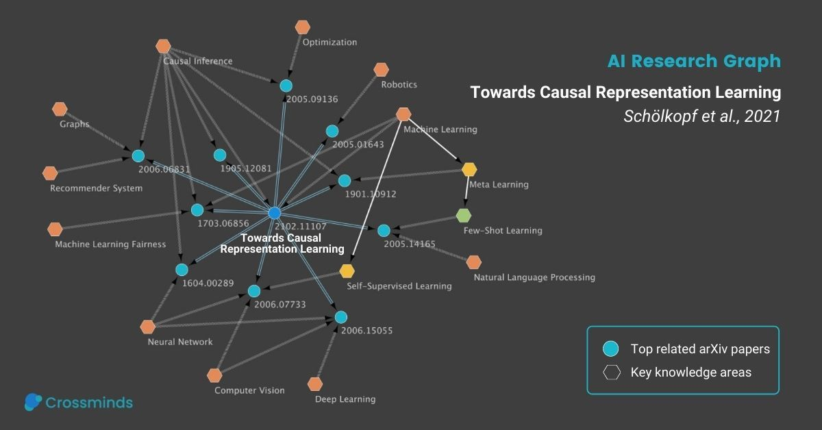 Featured Blog: Towards Casual Representation Learning by Lead Authors Yoshua Bengio and Bernhard Schölkopf