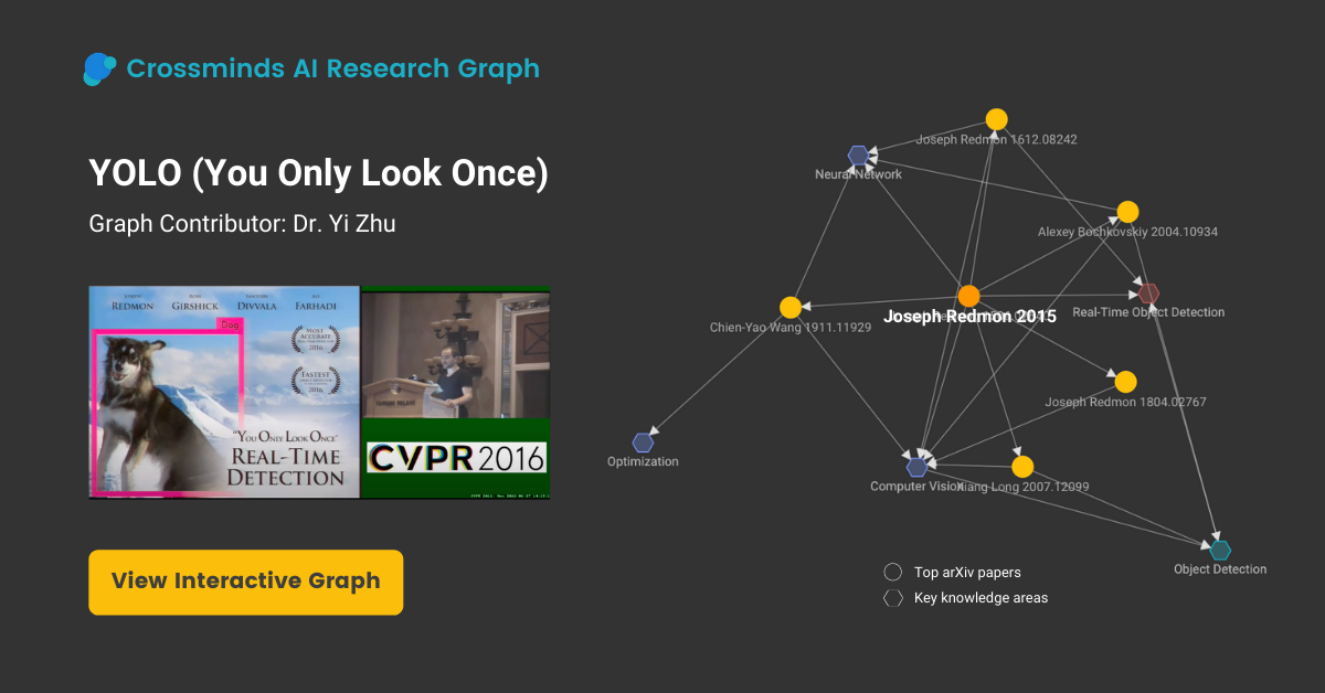 Featured AI Research Graph - YOLO (You Only Look Once)