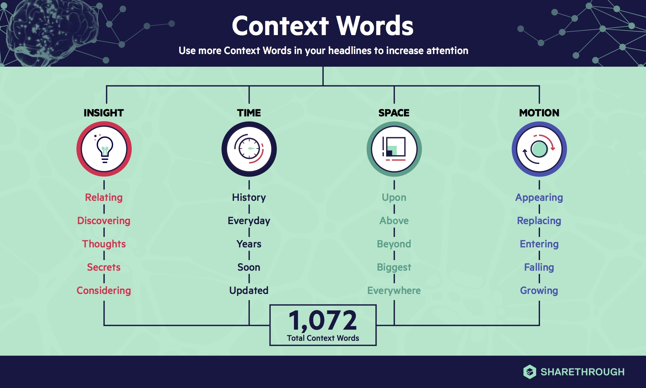 Context Words Dictionary