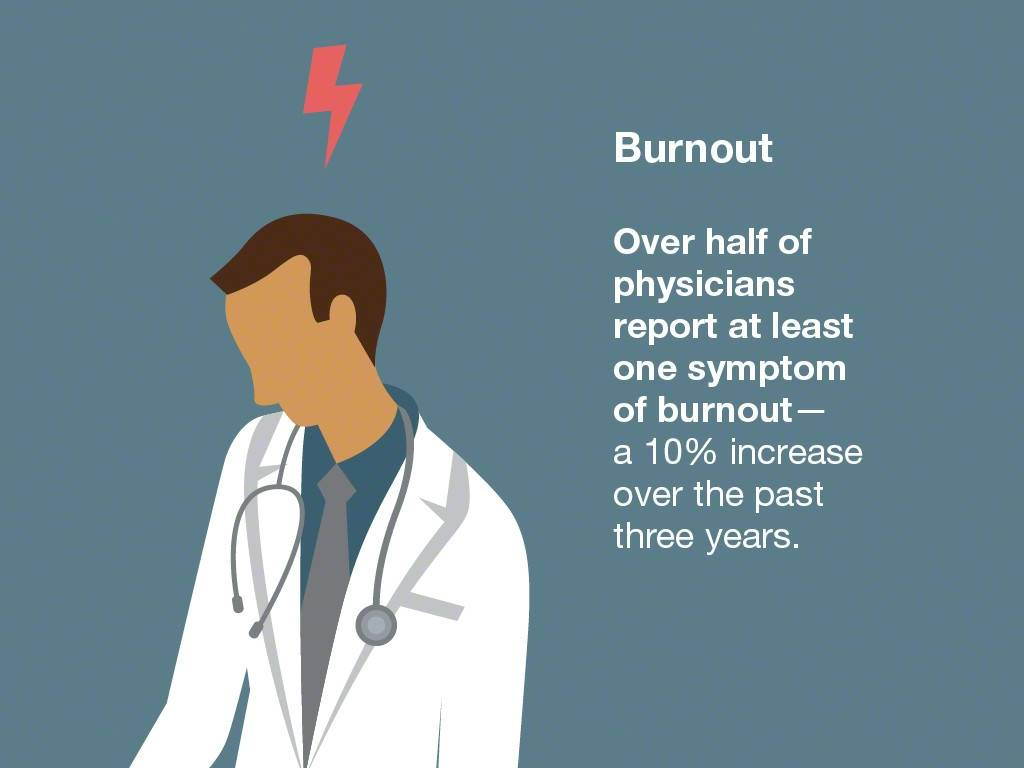 Graphic saying over half of physicians report at least one symptom of burnout