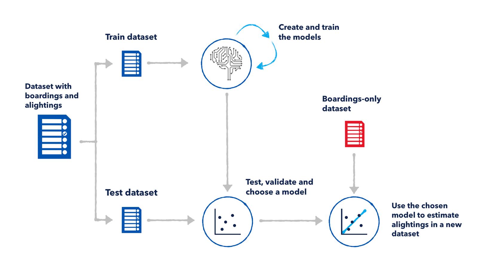 predictive model process