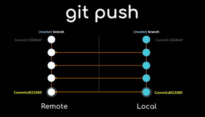 How to use git push force the right way