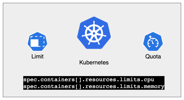 Managing Kubernetes Resources for Containers