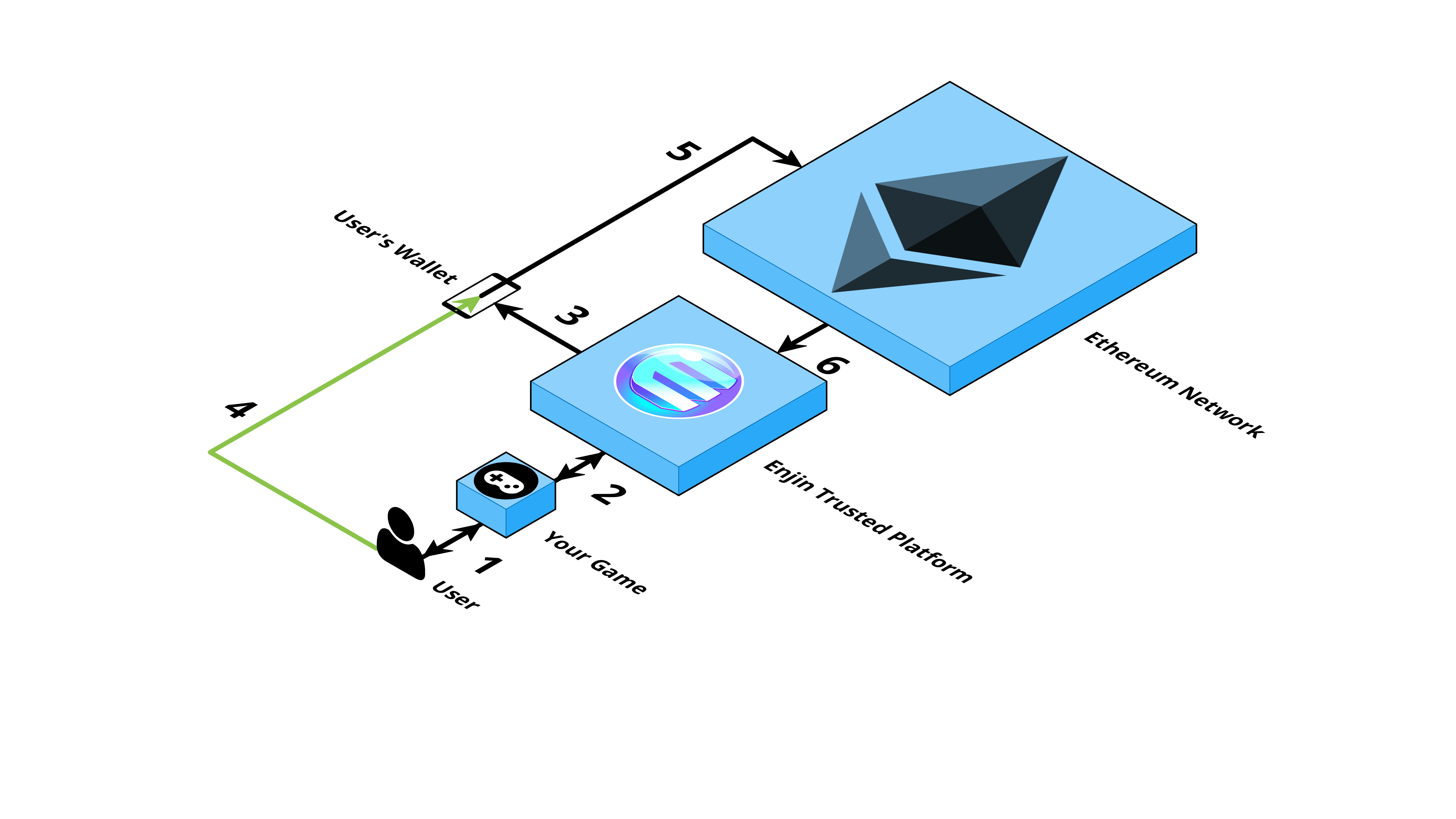A diagram of Enjin's Architecture