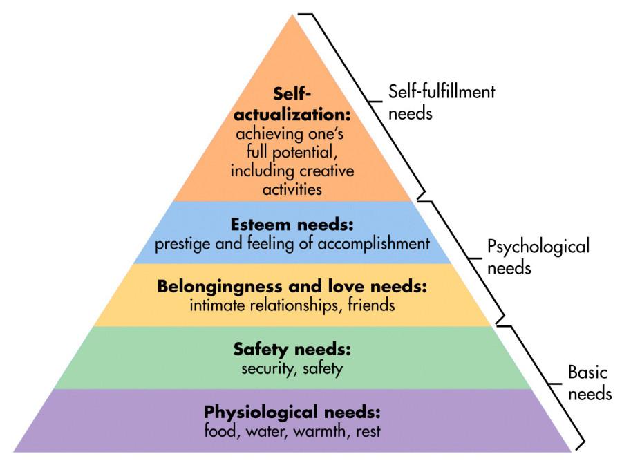 5단계 피라미드를 필요로 하는 매슬로의 계층 구조