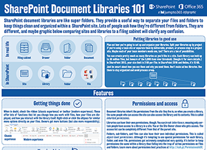 Basics of SharePoint Document Libraries