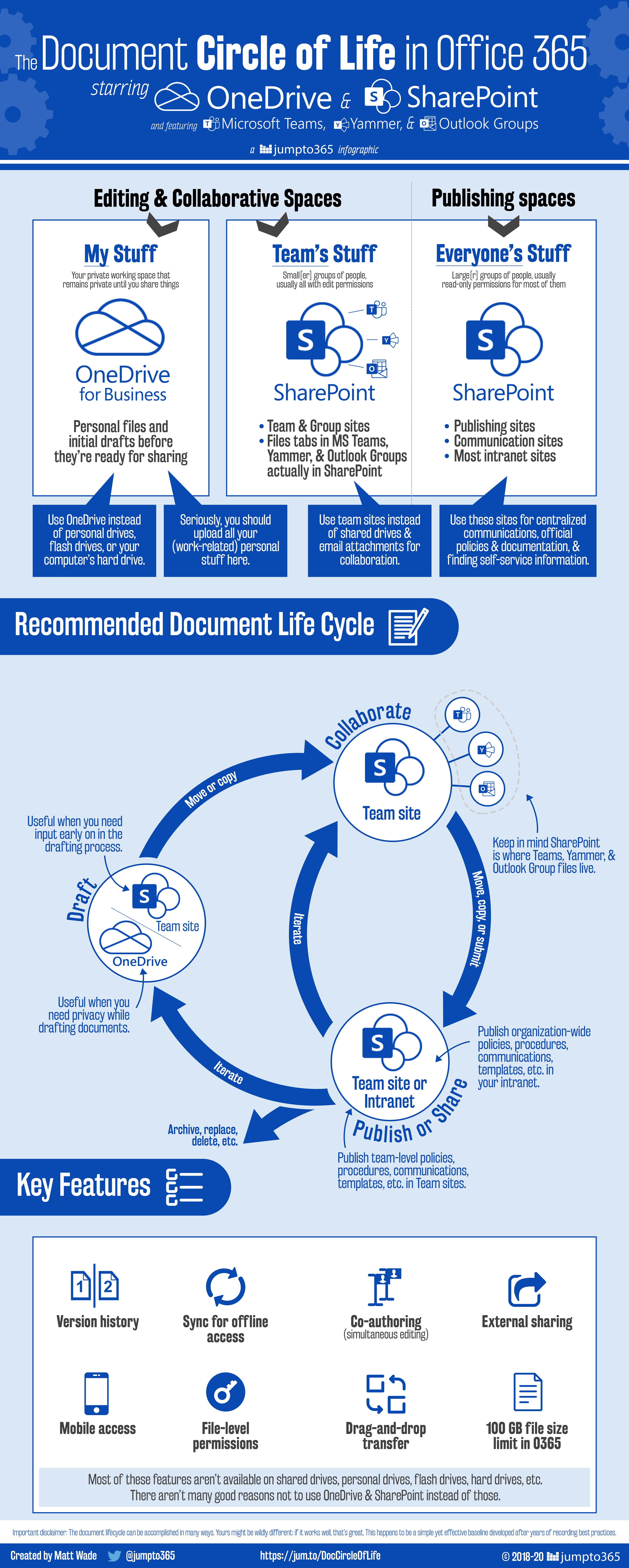 The Document Circle of Life in Office 365   jumpto365 Blog