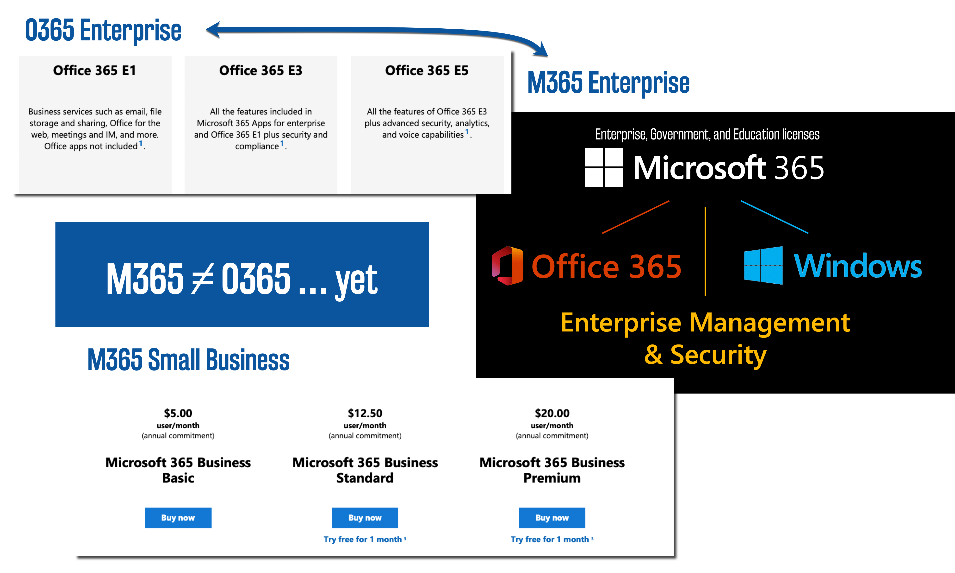 Which Tool When All The Microsoft 365 Apps Jumpto365 Blog