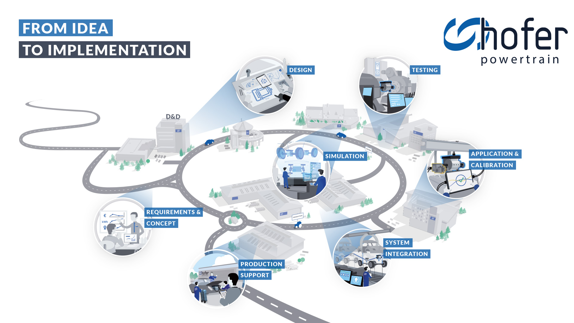 hofer powertrain from concept to production illustration
