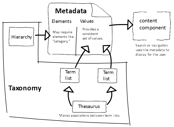 metadata-taxonomy