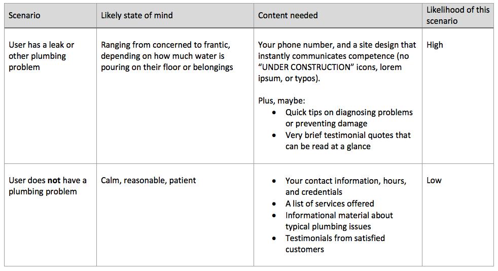 website user scenarios