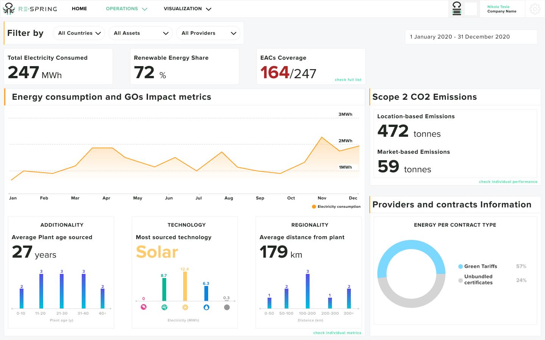 Energy and Sustainability Dashboard