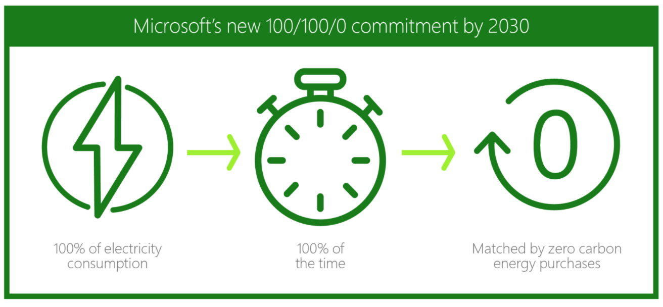 By 2030 Microsoft will have 100 percent of its electricity consumption, 100 percent of the time, matched by zero carbon energy purchases.