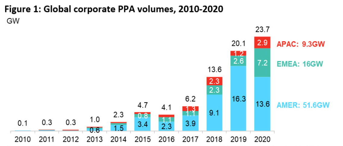 Bar chart of Global corporate PPA volumes, 2010 - 2020