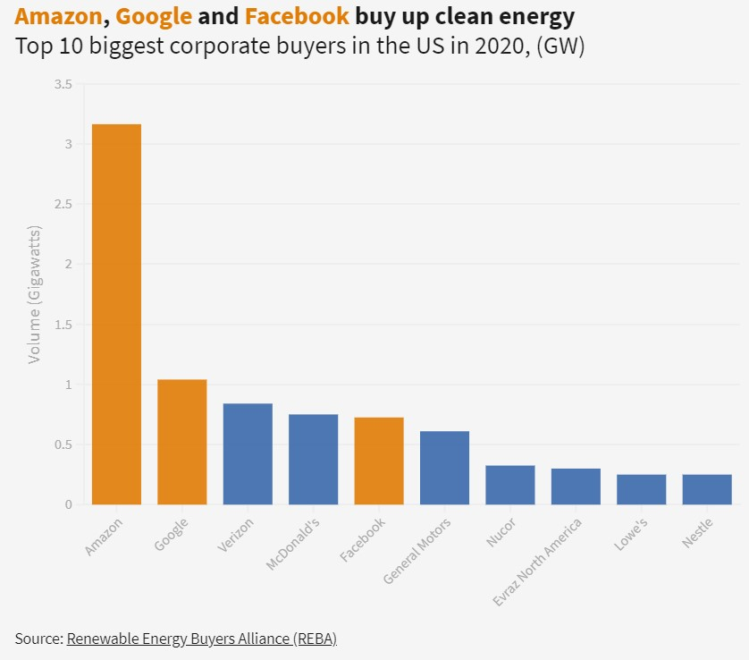 Top 10 Biggest clean energy corporate buyers in the US in 2020.