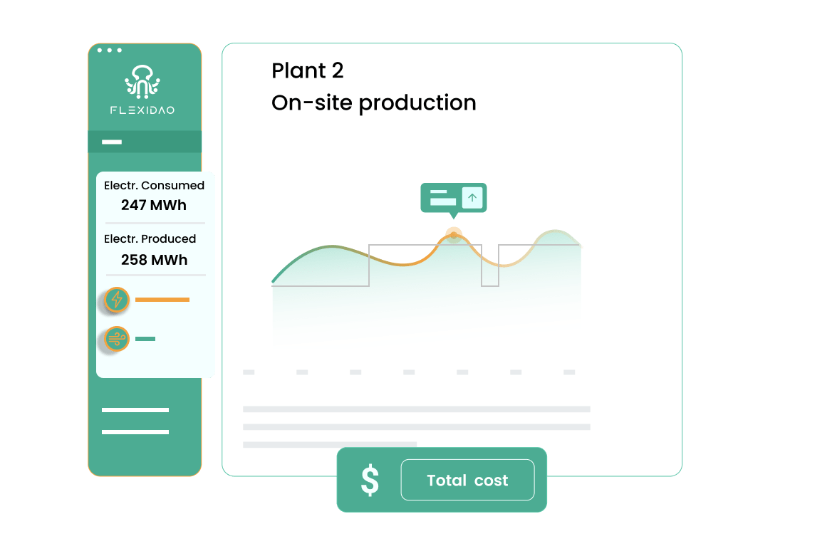illustration of a flexidao graph showing on site production