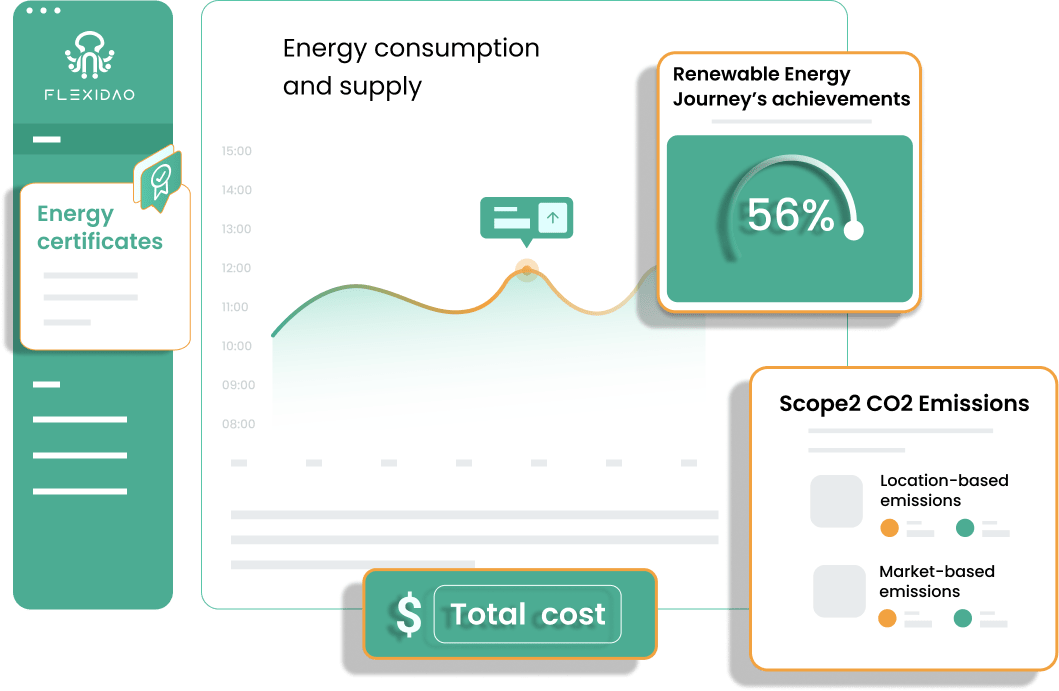 Illustration of Flexidao graph showing energy consumption and supply