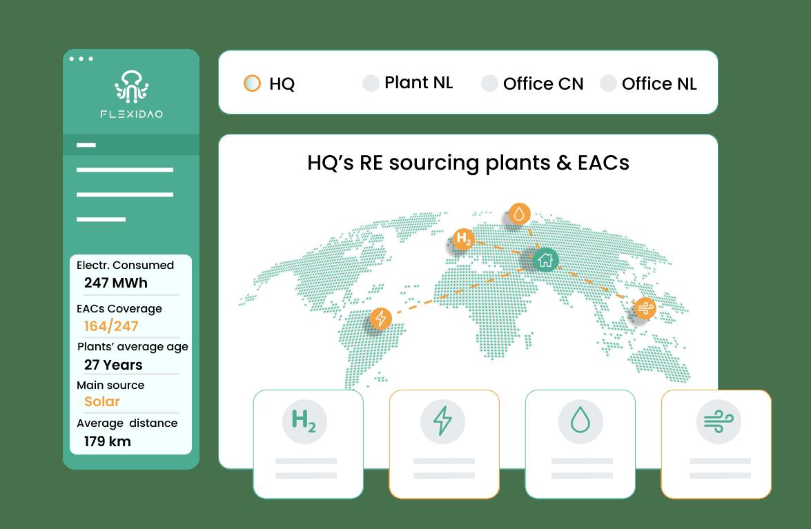illustration of flexidao graph showing HQ's RE sourcing plants