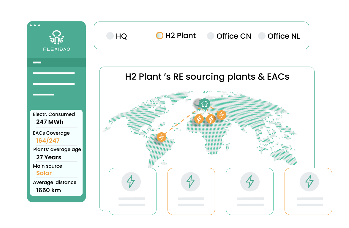 illustration of a flexidao graph showing H2 plants and EACs