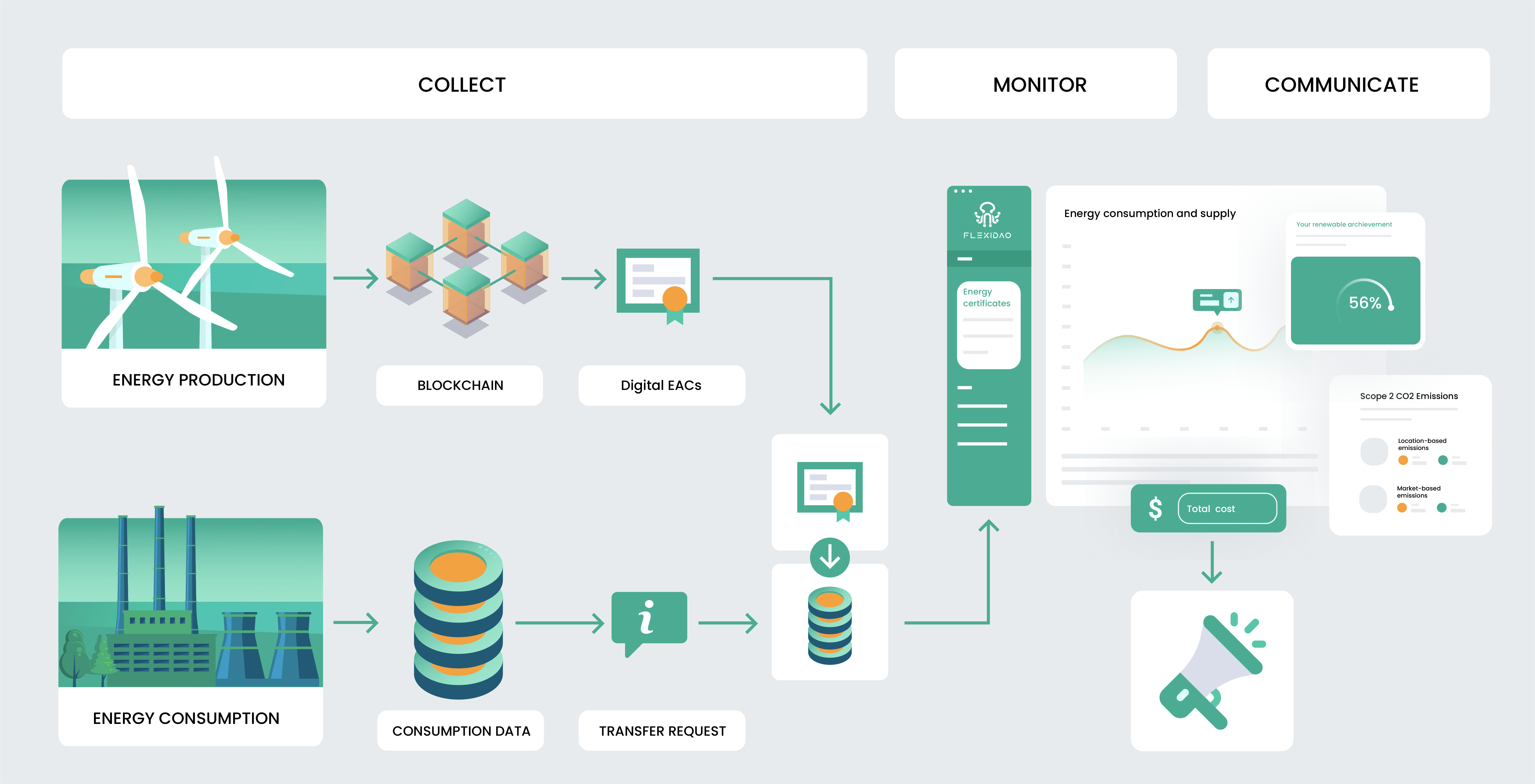 Flexidao graph on how the company works