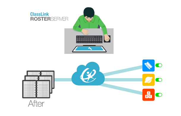 After Roster Server Image