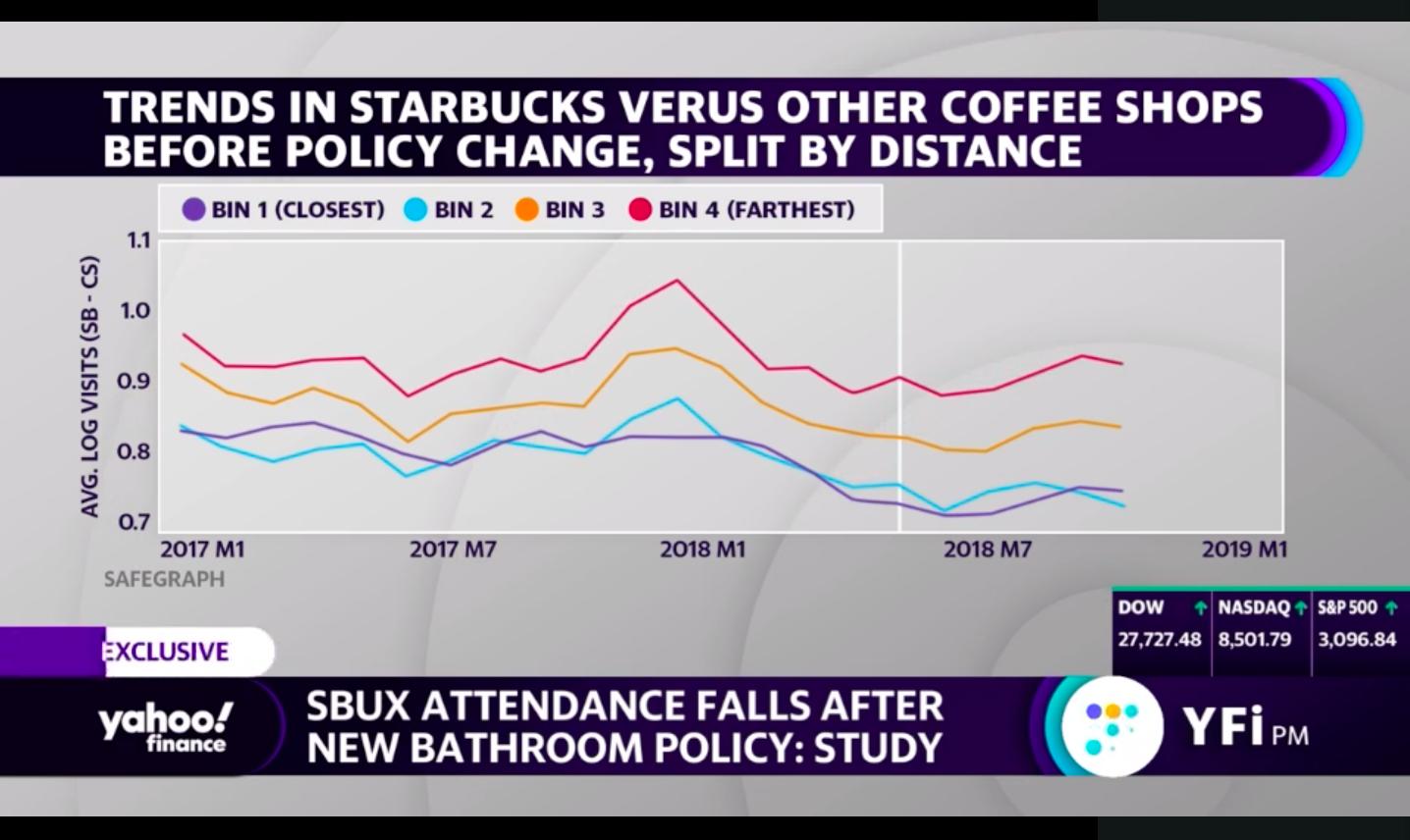 Starbucks foot-traffic insights utilizing SafeGraph data