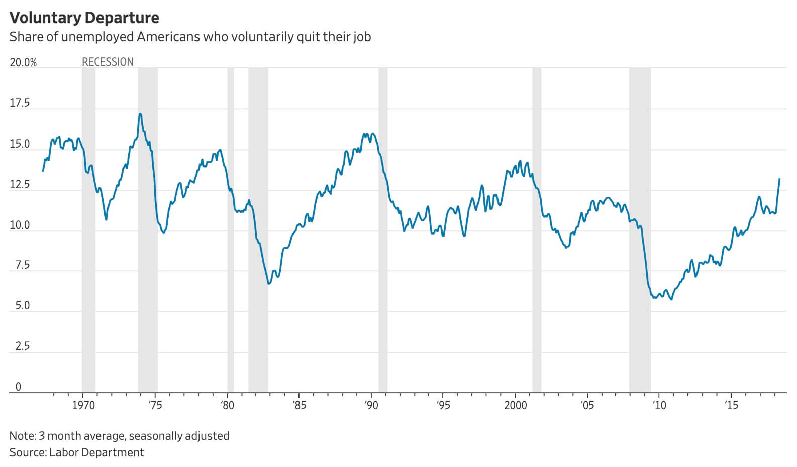 Unemployed Americans who voluntarily quit their job
