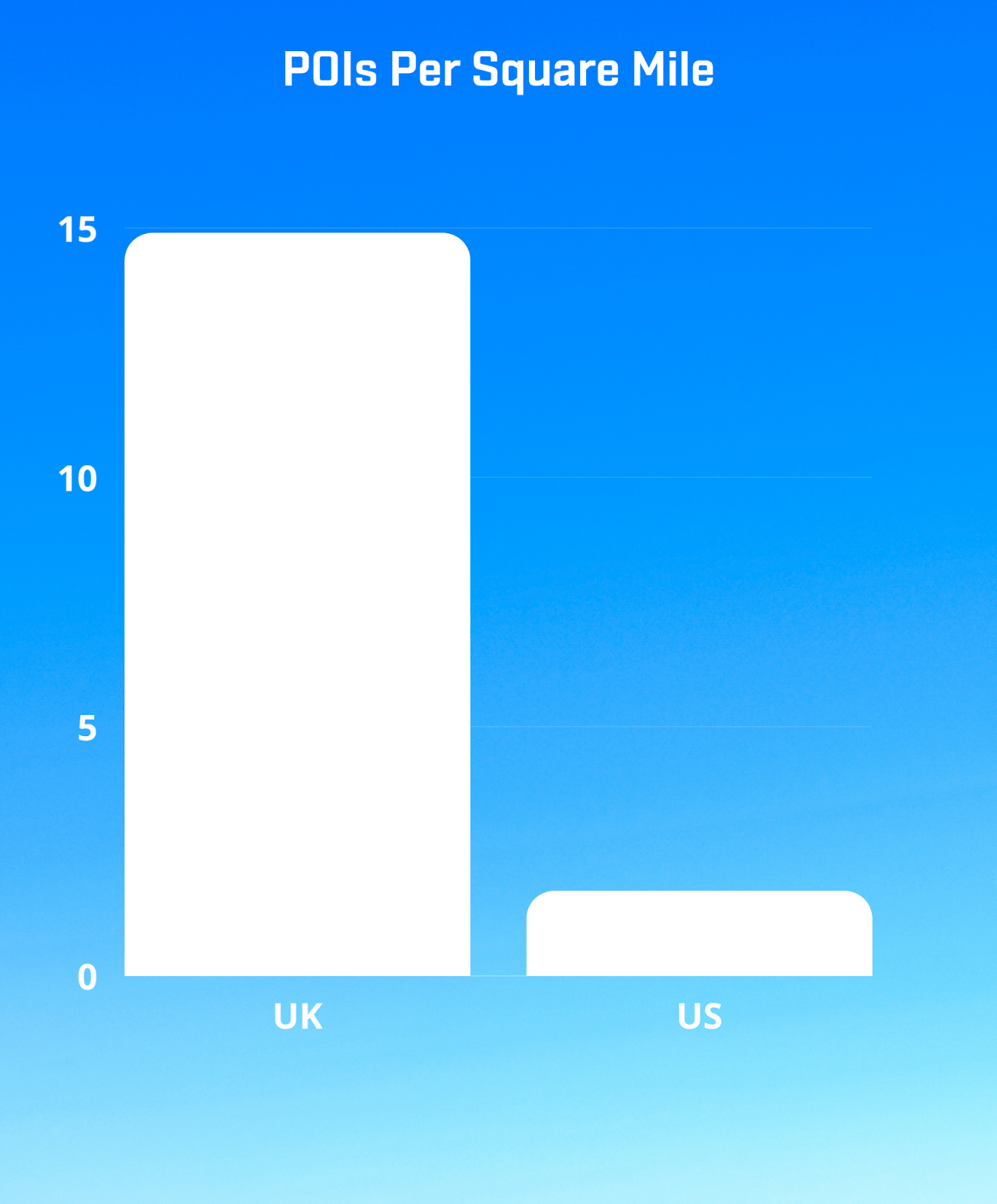 SafeGraph UK data provides POI for England, Scotland, and Wales.