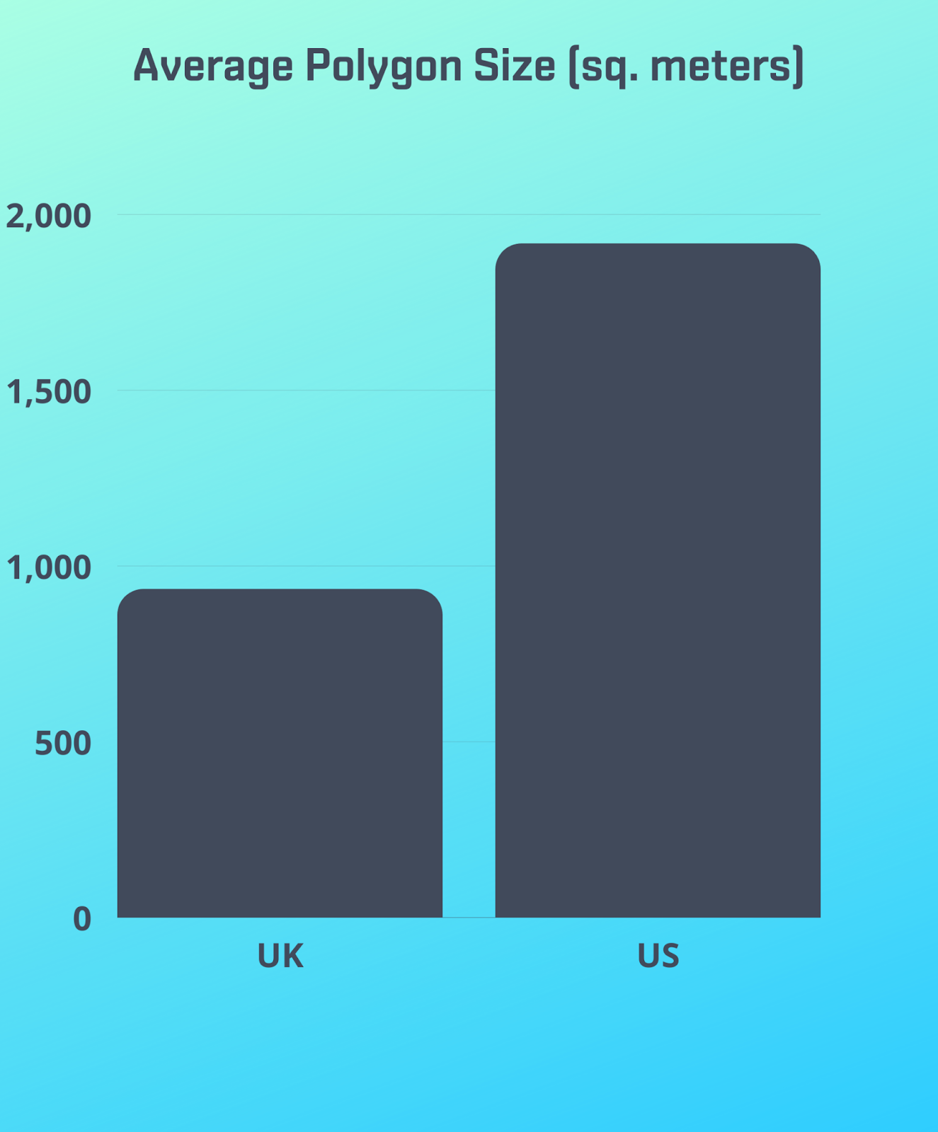 SafeGraph UK Places data provides building footprints in England, Scotland, and Wales.
