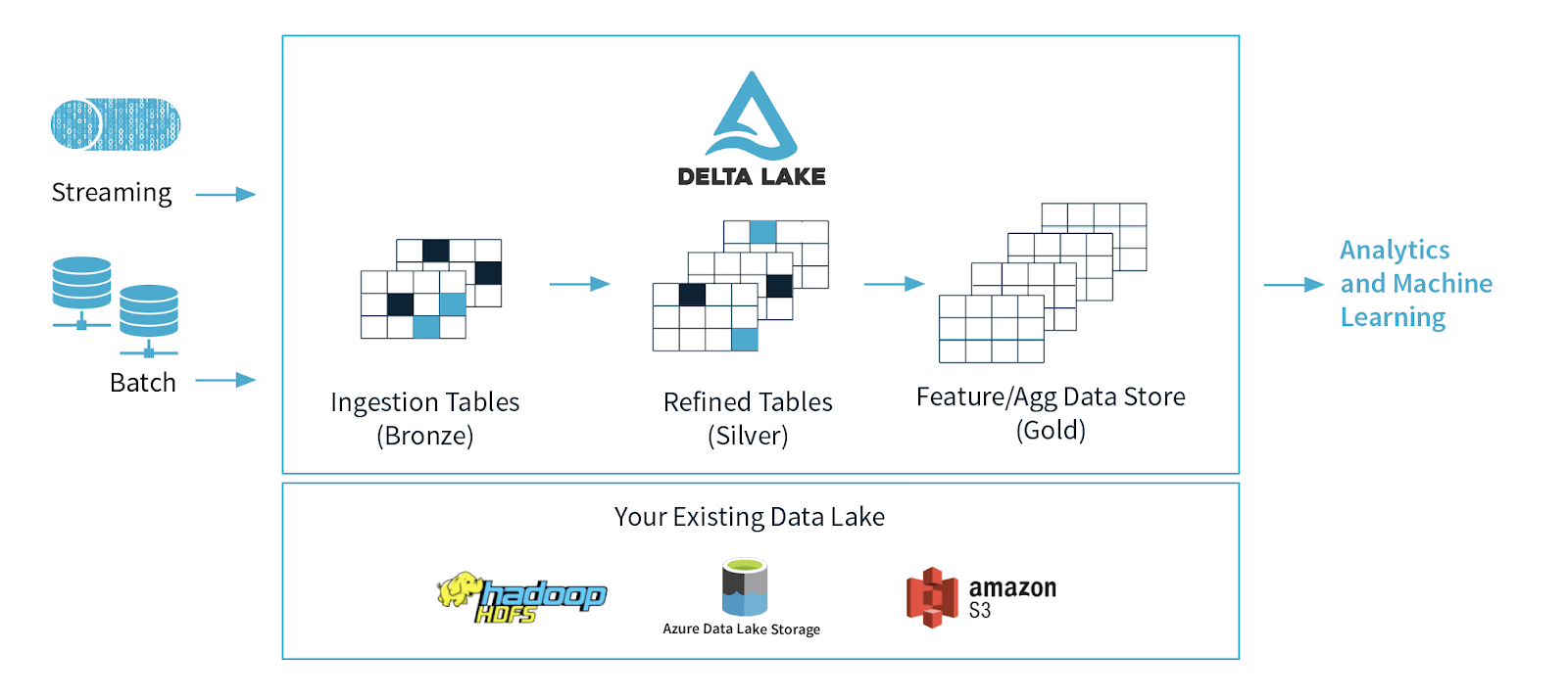 Delta Sharing is part of the widely adopted open source project Delta Lake.