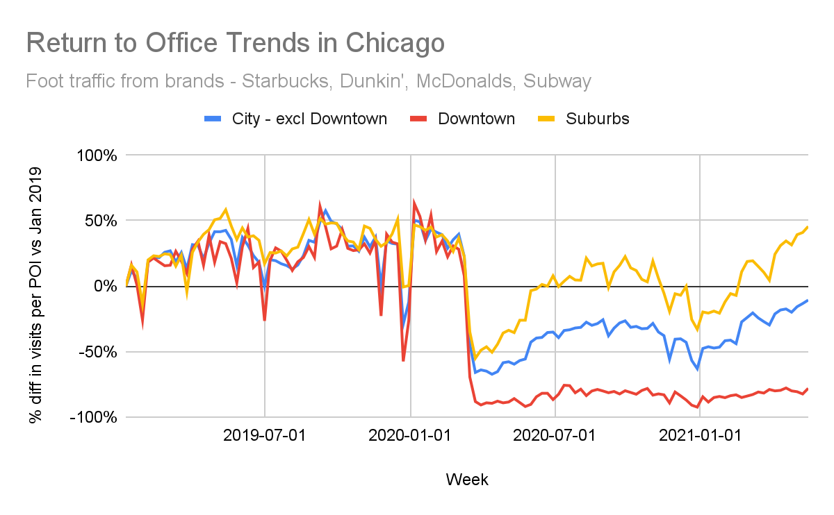 Mobility and POI data is an up-to-date metric for understanding return to office trends.