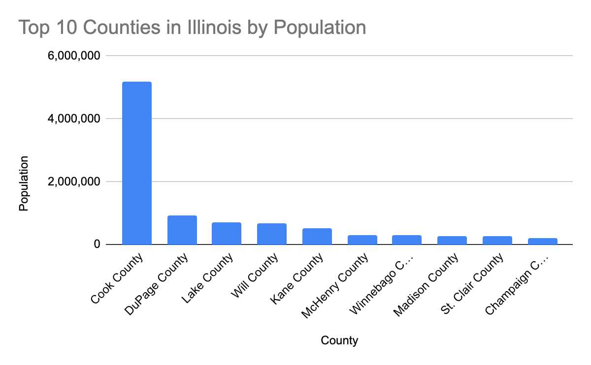 Top 10 counties in lllinois by population