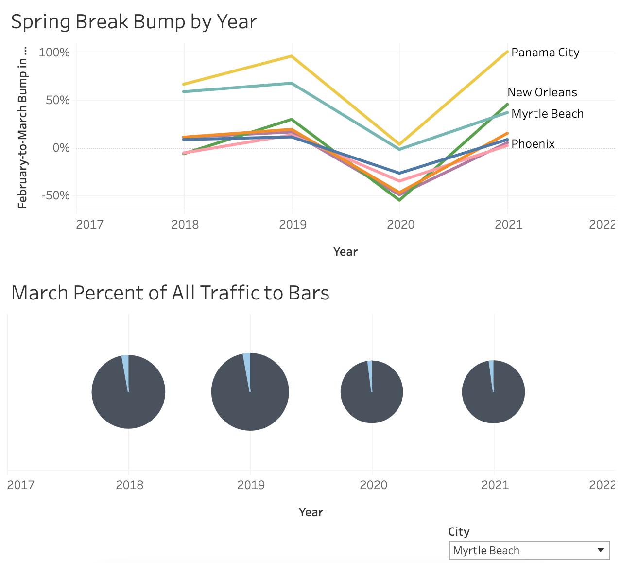 Spring Break Foot Traffic 2018-2021