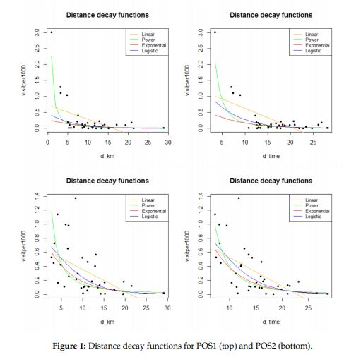 Distance decay functions plotted