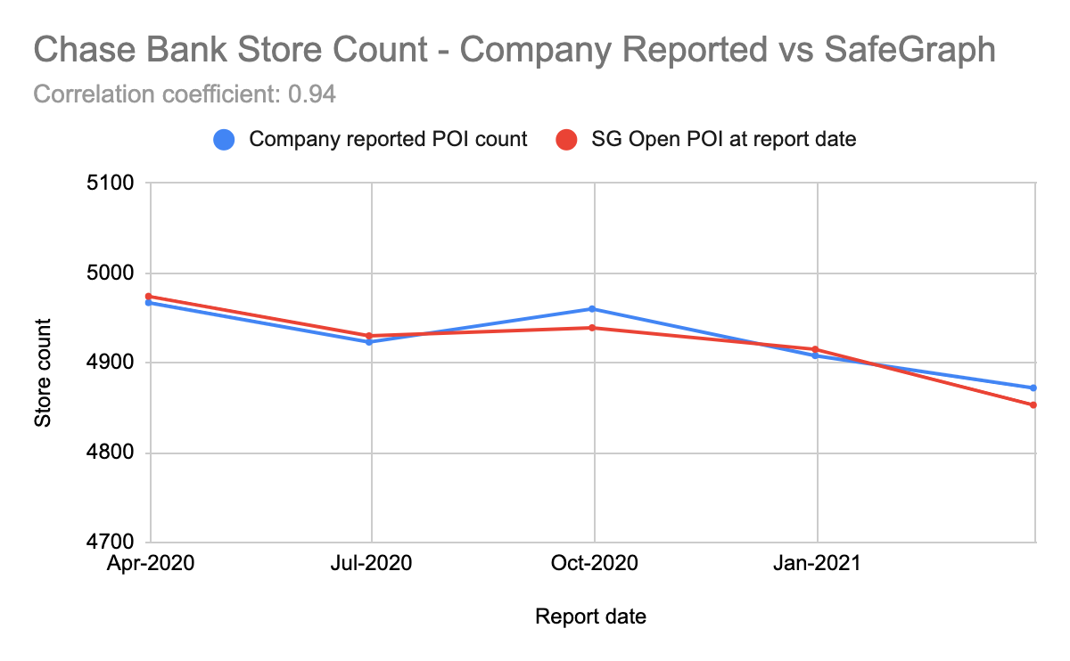 Validating Store Counts for Brands Against Company Reporting
