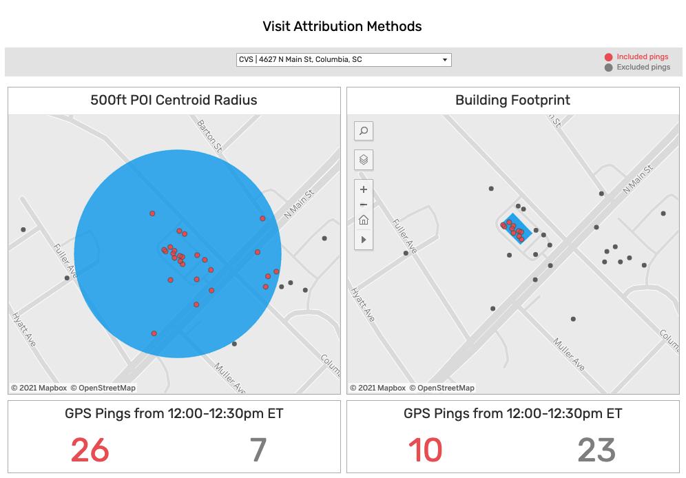 Visit Attribution Methods