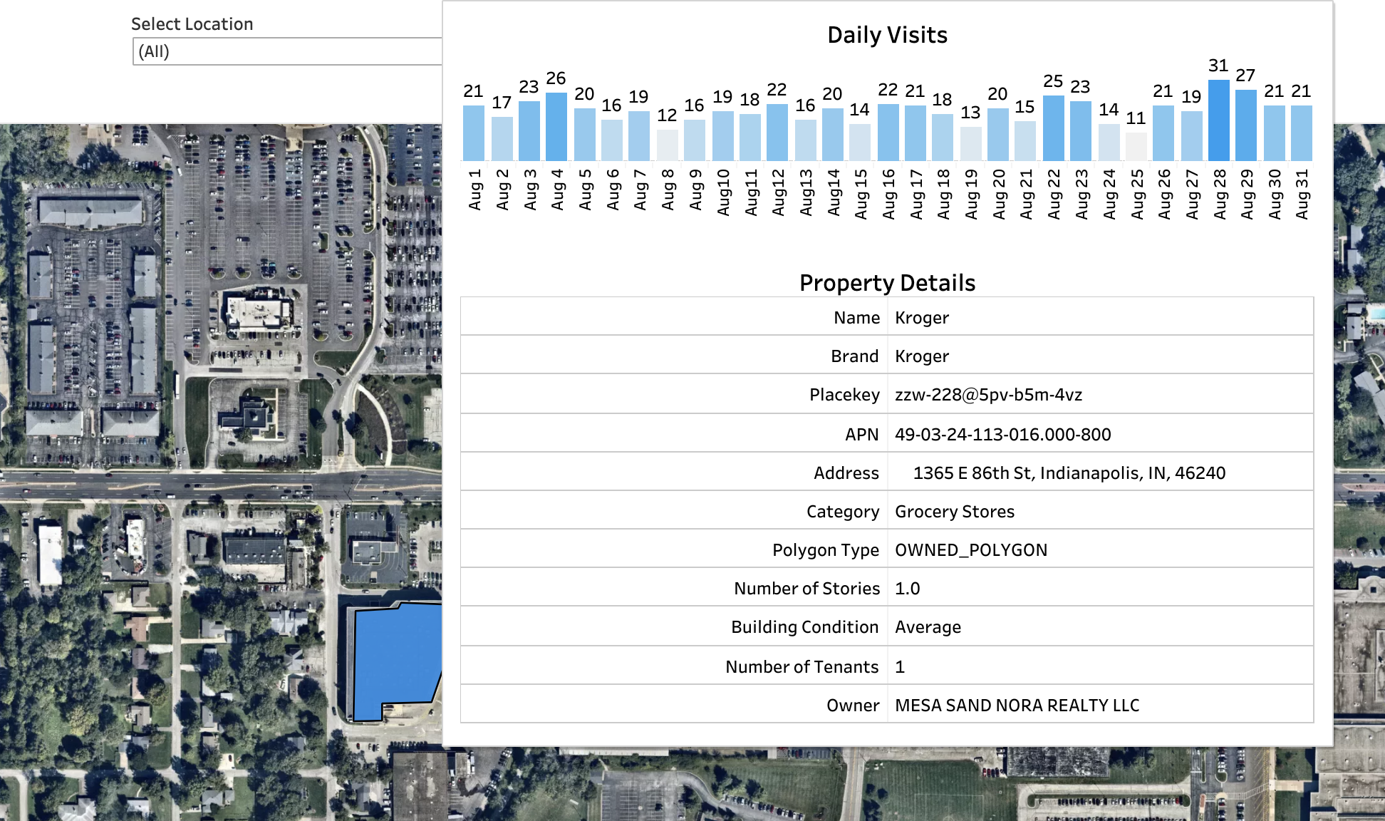 Commercial Real Estate Property Analysis