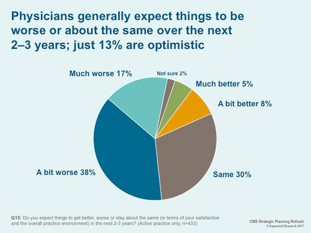 Physicians generally expect things to be worse or about the same over the next 2-3 years; just 13 percent are optimistic.