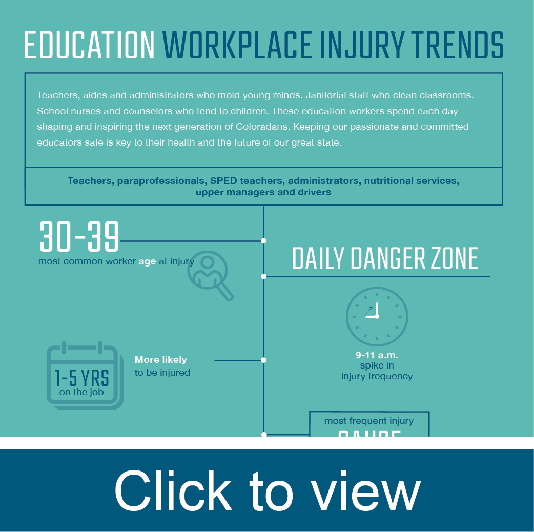 Education workplace injury trends