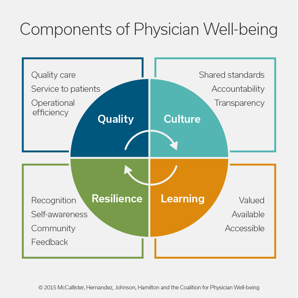 Physician well-being chart