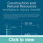 Construction and Natural Resources workplace injury trends