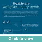 Healthcare workplace injury trends