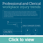 Professional and clerical workplace injury trends