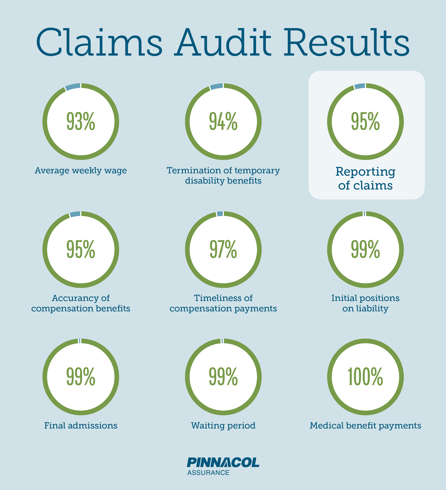 Audit results graphic