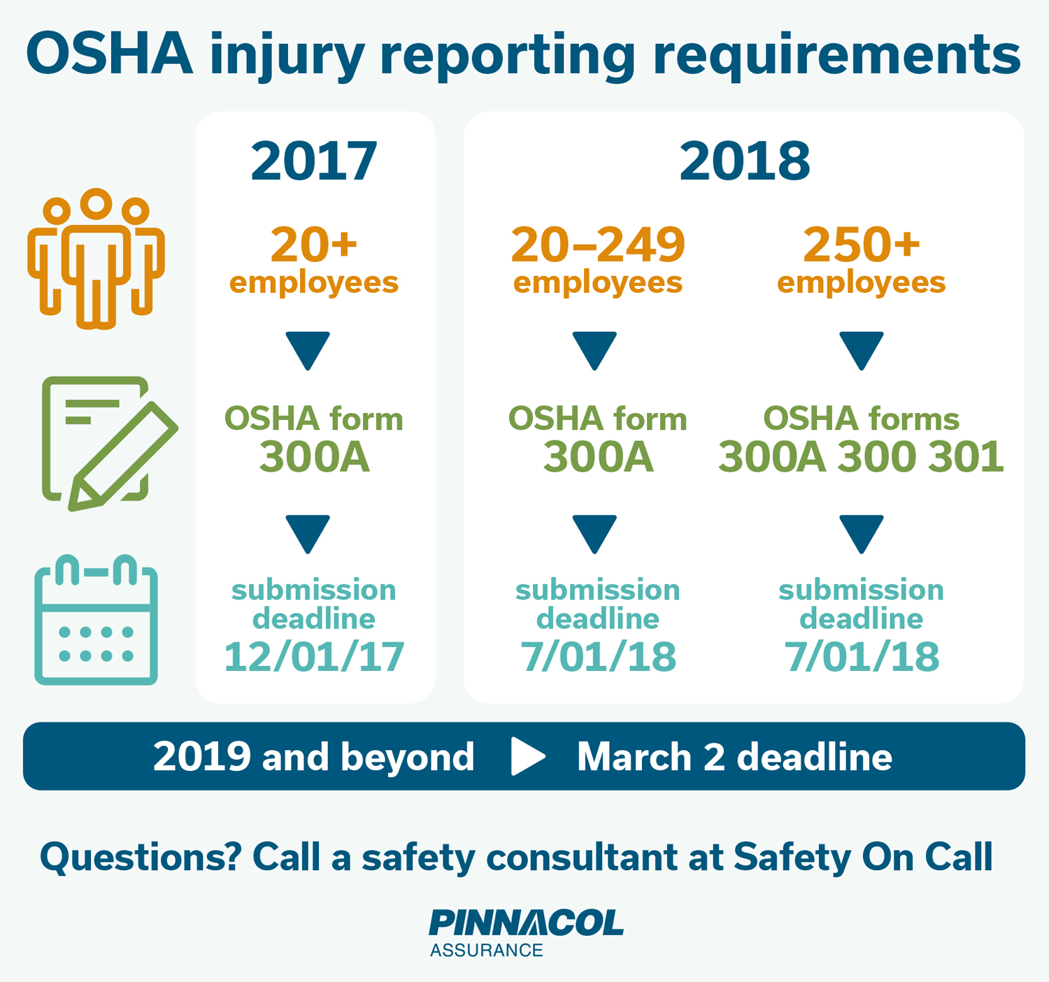 OSHA injury reporting requirement
